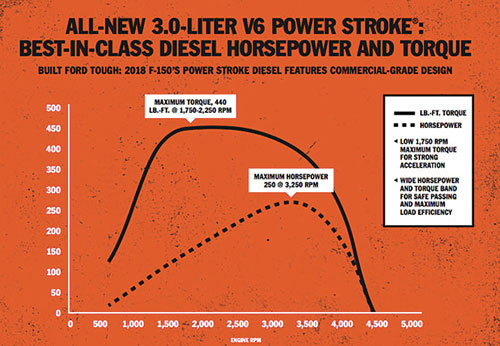 3.0L Power Stroke horsepower and torque curve graph/chart