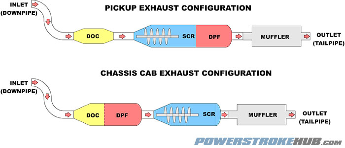 6.7L Power Stroke exhaust aftertreatment diagram