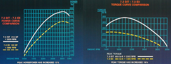1994 to 1998 7 3l power stroke horsepower & torque
