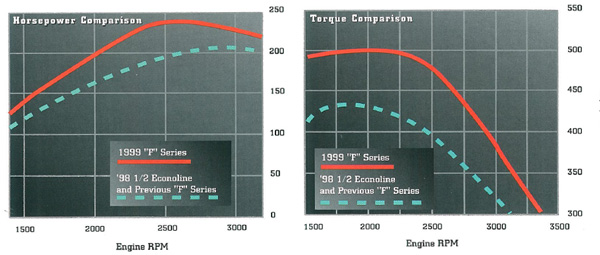1999 to 2003 7 3l power stroke horsepower & torque